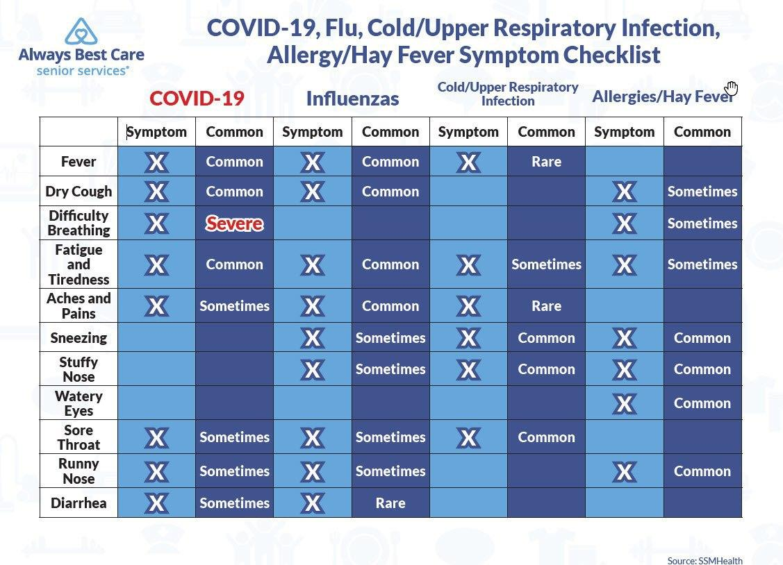 COVID-19, FLU, Cold/Upper Respiratory Infection,Allergy/Hay Fever Symptom Checklist